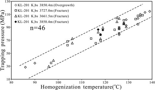 Effects of early petroleum charge and overpressure on reservoir relationship of fluid inclusion homogenization temperature th and ch4 laser raman spectral shift fandeluxe Choice Image