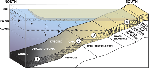 Facies And Stratigraphic Architecture Of The Upper Devonianlower