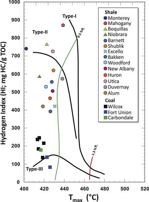 Hydrogen index versus temperature of maximum S2 output (Tmax) plot (Espitalie et al., 1985) showing kerogen types and thermal maturity of sample starting materials. HC = hydrocarbon; Ro = vitrinite reflectance; TOC = total organic carbon.