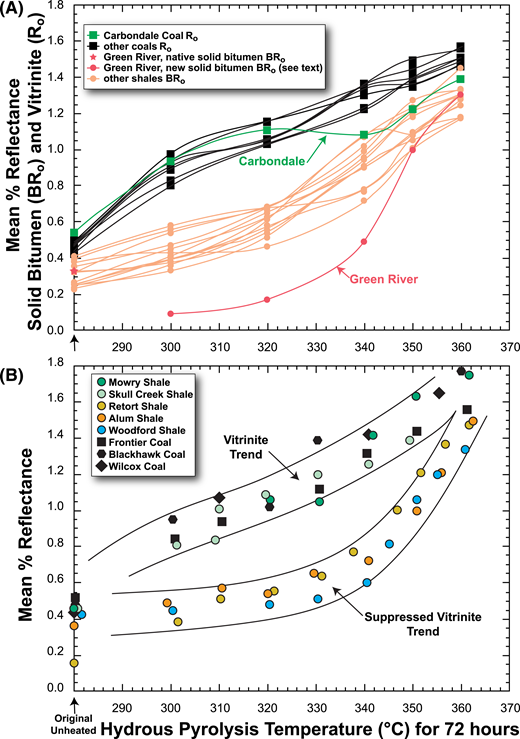 Changes in reflectance of immature samples subjected to hydrous pyrolysis at various temperatures for 72 hr. (A) Results from this study in which reflectance was measured on petrographically identified vitrinite (Ro) in coals and solid bitumen (BRo) in shales. (B) Results from studies by Lewan (1985, 1993a) in which the two trends were identified as Ro and suppressed-Ro trends. Oven temperatures are assumed to be accurate to ±1°C.