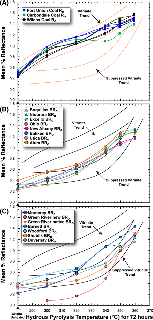 Changes in reflectance of immature samples subjected to hydrous pyrolysis at various temperatures for 72 hr reported in this study (colored symbols and curves) with vitrinite (Ro) and suppressed-Ro trends from Lewan (1985, 1993a) as shown in Figure 4B. (A) Results of Ro for coals from this study with spline curve fits. (B) Solid-bitumen reflectance (BRo) results for solid bitumen with sigmoid curves from this study. (C) Remaining BRo results from this study for solid bitumen, with some samples showing sigmoid curves as similar to (B) and other samples with more variable results. Oven temperatures are assumed to be accurate to ±1°C.