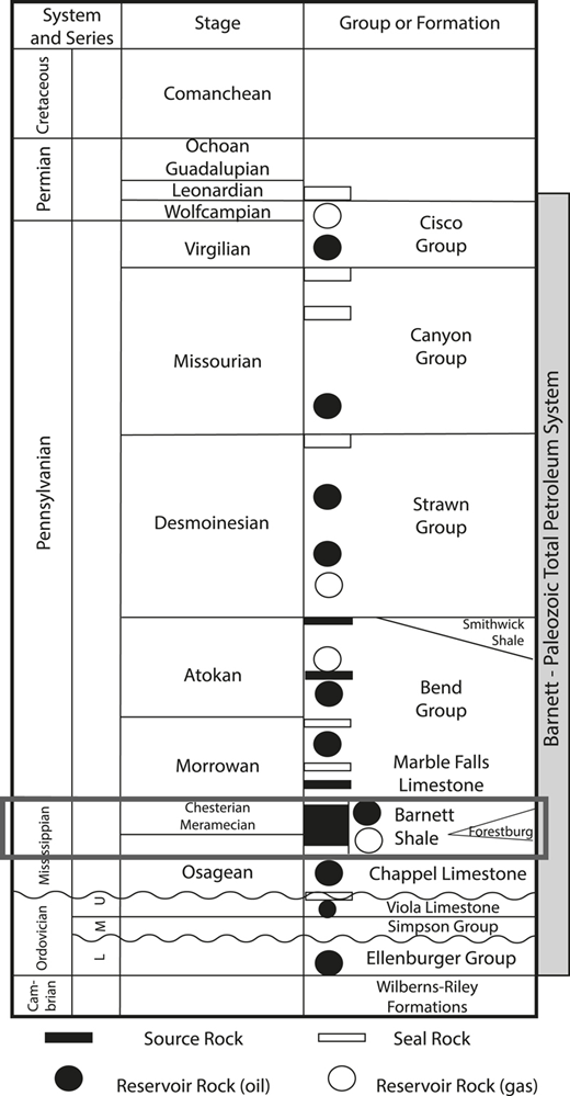 2015 us geological survey assessment of undiscovered shale gas and general stratigraphic chart for the bend archfort worth basin of north central texas fandeluxe Choice Image