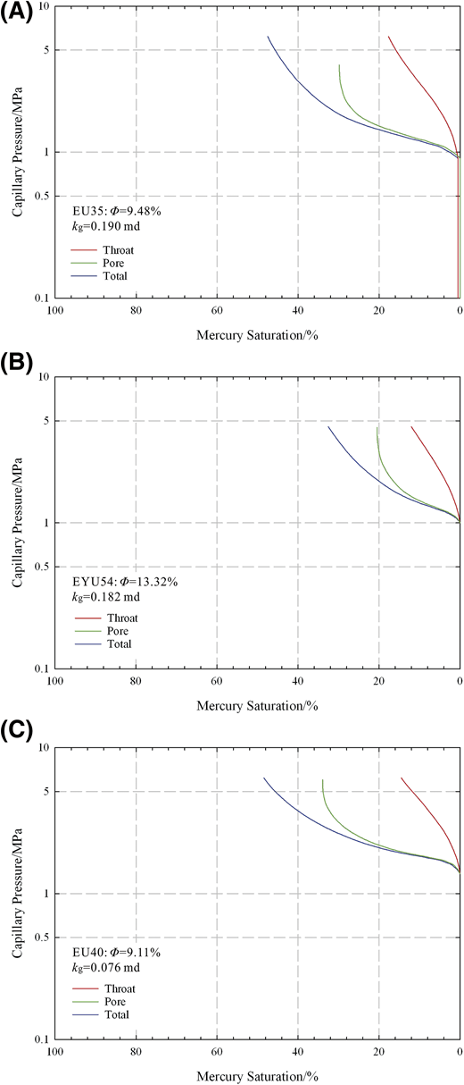 Rate-controlled mercury-intrusion curves of three samples: (A) EU35, (B) EYU54, and (C) EU40. kg = nitrogen permeability; ϕ = porosity.