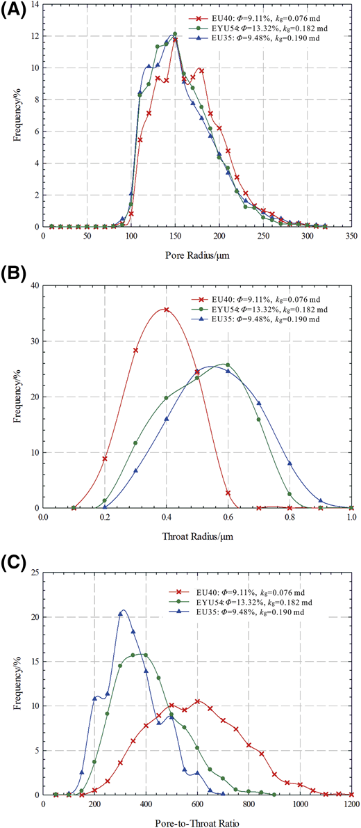 Pore size, throat size, and pore-to-throat ratio distribution by rate-controlled mercury injection for the samples with different porosities and permeabilities. (A) Pore size distribution. (B) Throat size distribution. (C) Pore-to-throat ratio distribution. kg = nitrogen permeability; ϕ = porosity.