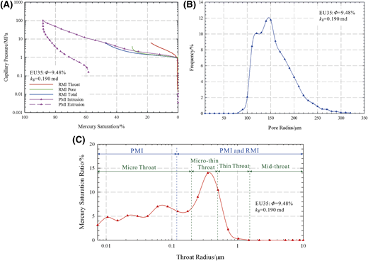 Capillary-pressure curves and pore-throat size distribution by the combination of pressure-controlled mercury injection (PMI) and rate-controlled mercury injection (RMI). (A) Capillary-pressure curves by the comparison of PMI and RMI. (B) Pore size distribution by RMI. (C) Throat grading and overall throat size distribution by combination of PMI and RMI. kg = nitrogen permeability; ϕ = porosity.