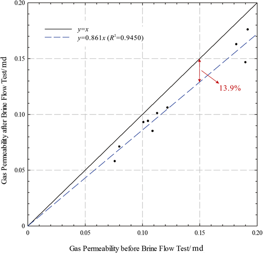 Changes in gas permeability before and after brine-flow tests. R2 = coefficient of determination; x = gas permeability before brine flow test; y = gas permeability after brine flow test.