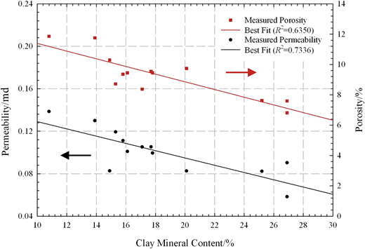 Permeability and porosity as a function of clay-mineral content. R2 = coefficient of determination.