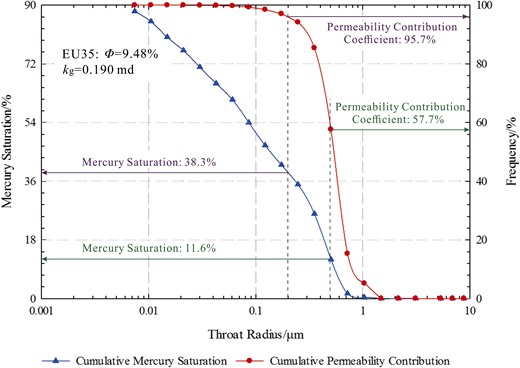 Cumulative permeability contribution coefficient and cumulative mercury saturation as a function of throat radius. kg = nitrogen permeability; ϕ = porosity.