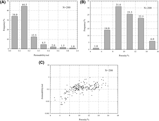 The reservoir property characteristics of studied tight sandstones: (A) permeability distribution, (B) porosity distribution, and (C) correlation between porosity and permeability. N = number of core samples.