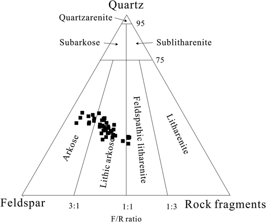 Detrital composition of studied tight sandstones plotted on the classification triangle of Folk (1980). F/R ratio = feldspar content/rock fragment content.