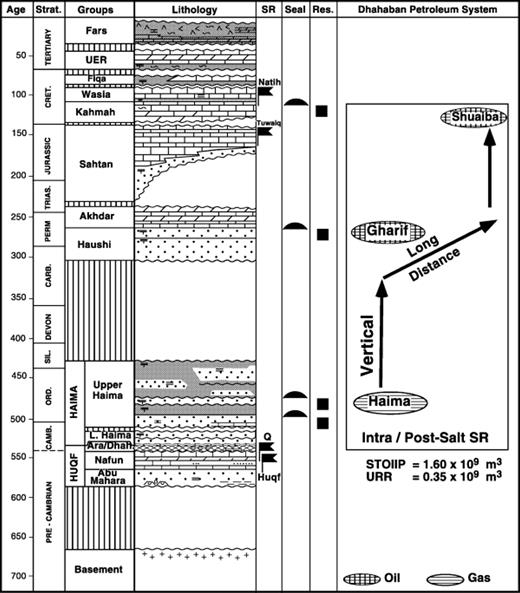 Dhahaban petroleum system of oman aapg bulletin geoscienceworld schematic stratigraphy and petroleum geology fandeluxe Choice Image