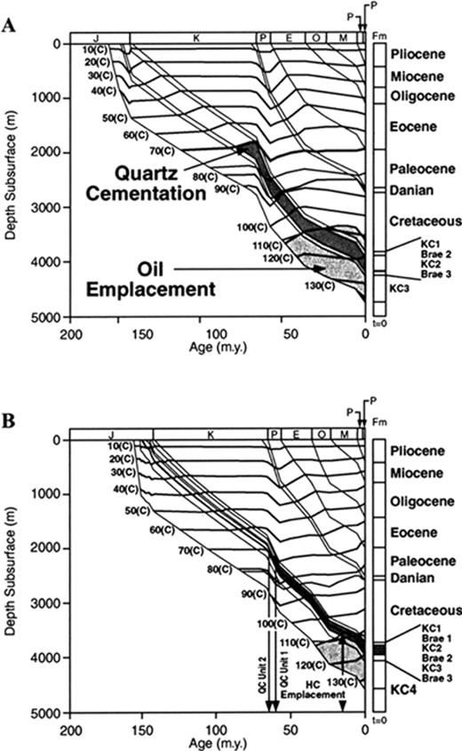 Note on the importance of hydrocarbon fill for reservoir quality burial histories combined with isotherms for the a miller field modified after marchand fandeluxe Choice Image