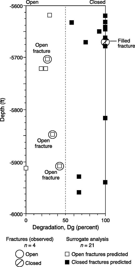 Practical Approaches To Identifying Sealed And Open Fractures Aapg