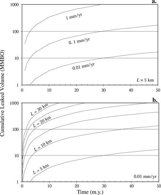 Quantitative analysis of slip induced dilation with application to cumulative leaked volumes vary with strain rate a and fault length b fandeluxe Choice Image