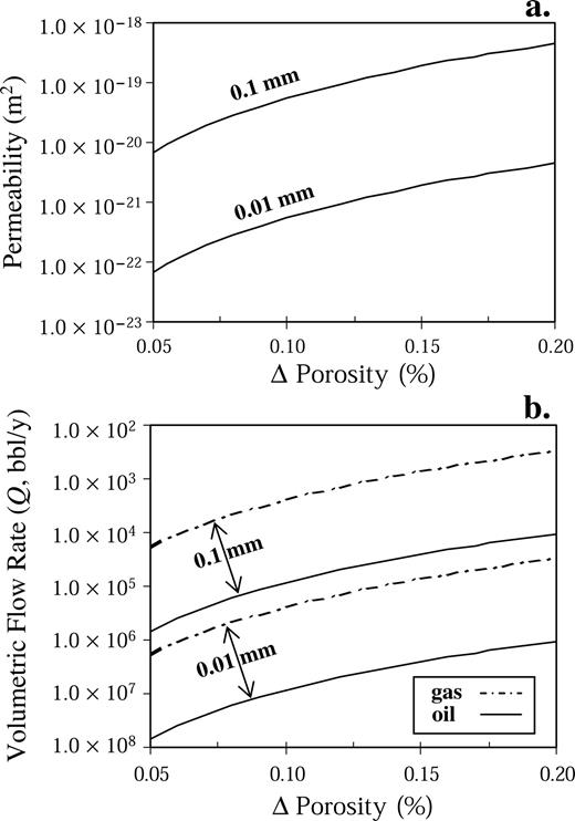 Quantitative analysis of slip induced dilation with application to permeability a and volumetric flow rate b are calculated for a range fandeluxe Choice Image