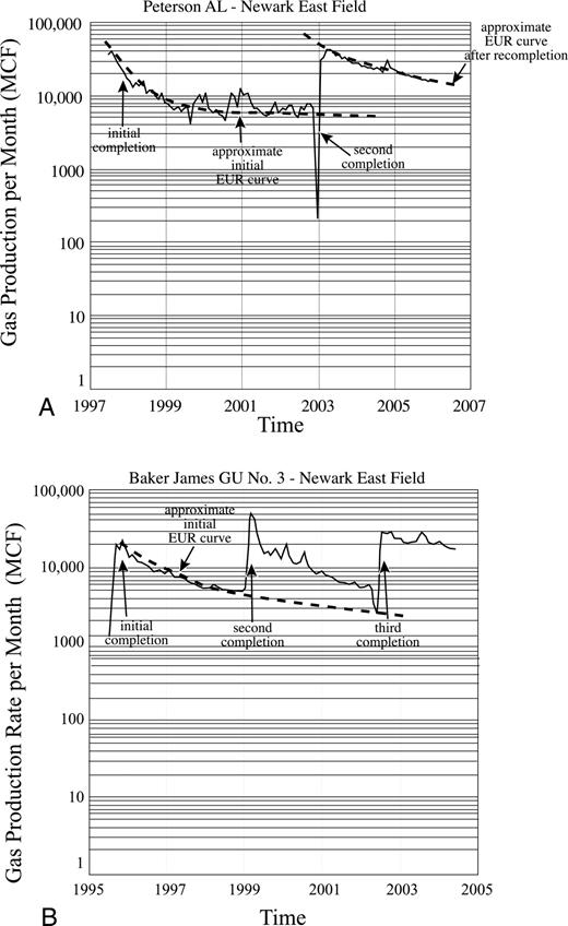 Total petroleum system assessment of undiscovered resources in the plot of monthly gas production in thousands of cubic feet mcf for barnett shale fandeluxe Choice Image
