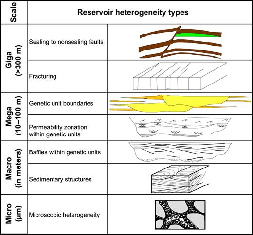 Impact of diagenesis on the heterogeneity of sandstone reservoirs a types of reservoir heterogeneity in sandstone bodies that occur to various extents and scales ranging fandeluxe Choice Image