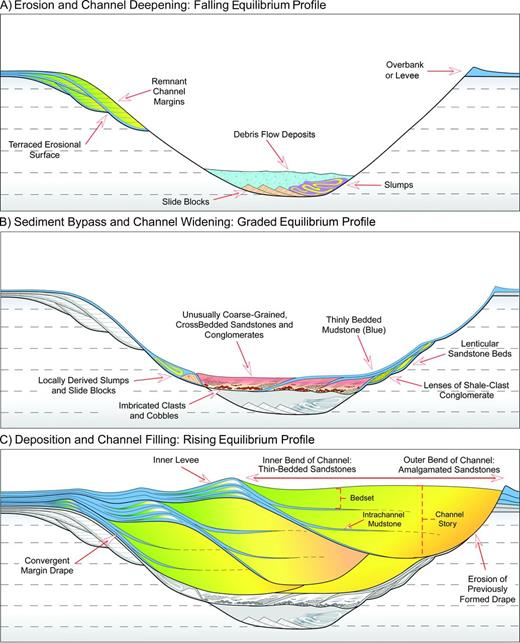 Impact Of Fine Scale Turbidite Channel Architecture On Deep Water