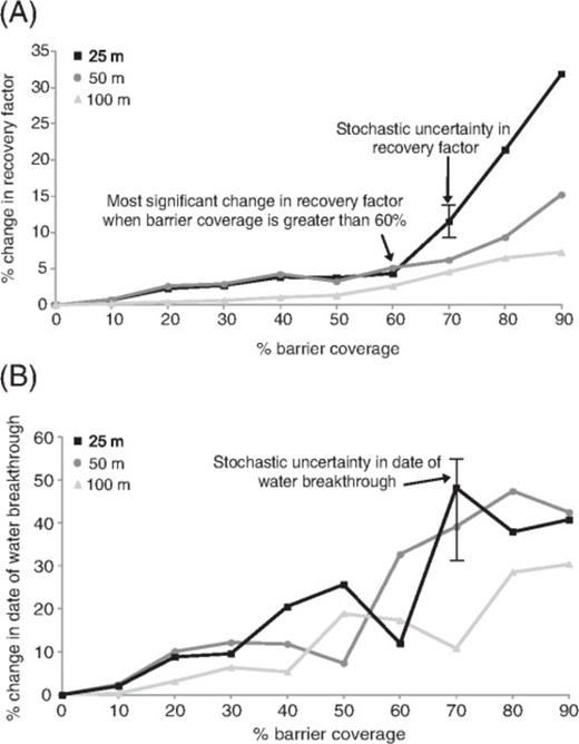 Change in (A) recovery factor and (B) time of water breakthrough with increasing barrier coverage for models of a single delta-lobe deposit (parasequence 1.6, Figures 3C, 4, 9) with different spacings of modeled clinoforms. Waterflooding is up structural dip and down depositional dip, with a target oil production rate over 20 yr of 175  Sm3/day (1100 bbl/day). For 70% barrier coverage, a range of values is given for recovery factor and date of water breakthrough. Although the trend used to place barriers along clinoforms and the overall percentage of the surface that acts as a barrier to flow is honored, the local position of barriers along clinoforms changes with each stochastic realization. Flow-simulation results of stacked delta-lobe parasequences containing clinoforms with a 90% barrier to flow along them, spaced 100 m (328 ft) apart (Figure 7), show close correspondence with equivalent models of a single delta-lobe deposit.