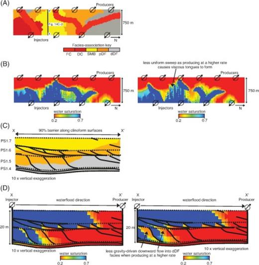 (A) Distribution of facies-association belts near the top of the model of stacked delta-lobe deposits containing channelized fluvial sandstones (FC) (with the coastal-plain deposits shown in Figure 3E removed), showing the location of injection and production wells. (B) Maps of water saturation for models containing 90% barrier coverage along clinoforms and non-zero vertical permeability (kv of 7 md) in dDF deposits, with a low target oil production rate over 20 yr of 175  S m3/day (1100 bbl/day) (left) and a higher target oil production rate over 10 yr of 350  S m3/day (2200 bbl/day) (right). (C) Depositional-dip-oriented cross section showing the internal facies architecture of the modeled parasequences with barriers covering 90% of each clinoform (black lines) and parasequence-bounding flooding surfaces (dashed lines). (D) Depositional-dip-oriented cross sections showing water saturation at the end of production using the low target oil production rate (left) and the higher target oil production rate (right). Sweep efficiency is reduced when producing at the higher oil production rate. DC = distributary channel sandstones; SMB = stream-mouth-bar sandstones; pDF = proximal delta-front sandstones; dDF = distal delta-front heteroliths.