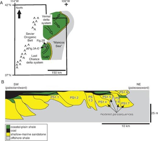 (A) Paleogeographic reconstruction of the late Cretaceous Last Chance and Vernal delta systems of the Ferron Sandstone Member of the Mancos Shale in present-day Utah (after Cotter, 1976 and used with permission of Brigham Young University). The location of a regional cross section, shown in (B), is highlighted, and the locations of the plan-view facies-association maps in Figure 3A–E are shown. (B) Detailed regional cross section through the lowermost shallow-marine tongue of the Last Chance delta system of the Ferron Sandstone Member (parasequence set 1 of Deveugle et al., 2011) (after Garrison and Van den Bergh, 2004 and used with permission of AAPG). Four delta-lobe deposits (parasequences 1.4, 1.5, 1.6, and 1.7 of Deveugle et al., 2011) are modeled in this study.