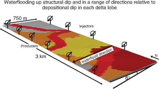Three-dimensional perspective view showing the simulated production scheme used in the models of several stacked delta-lobe deposits (parasequences 1.4–1.7 and overlying coastal-plain deposits of Deveugle et al., 2011; Figure 3A–E), illustrated using maps of facies-association belts at the top of the model volumes. A structural dip of 8° is applied to all models, which results in simulated waterflooding in a range of directions relative to the local depositional dip (i.e., azimuthal orientation) of each delta-lobe parasequence (Figure 3A–E). In all models, production is simulated using a line drive of four injection wells located down structural dip of six production wells. Facies associations are colored according to the key in Figure 3.