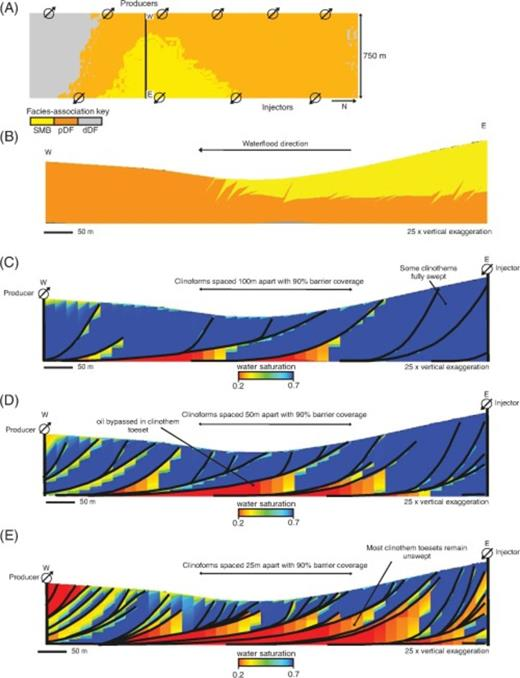 (A) Distribution of facies-association belts at the top of a single delta-lobe deposit extracted from our reservoir model (parasequence 1.6, Figures 3C, 4), showing location of injection and production wells and the cross sections illustrated in parts B–E. (B) Depositional-dip-oriented cross section showing the internal facies architecture of the modeled parasequence; barriers along clinoforms are not shown. Depositional-dip-oriented cross sections showing water saturation after 15 yr of production where water has been injected via waterflooding down depositional dip, with a target oil production rate over 20 yr of 175  S m3/day (1100 bbl/day), from east to west, with 90% barrier coverage along clinoforms, for models with clinoform spacing of (C) 100 m (328 ft), (D) 50 m (164 ft), and (E) 25 m (82 ft). SMB = stream-mouth-bar sandstones; pDF = proximal delta-front sandstones; dDF = distal delta-front heteroliths.