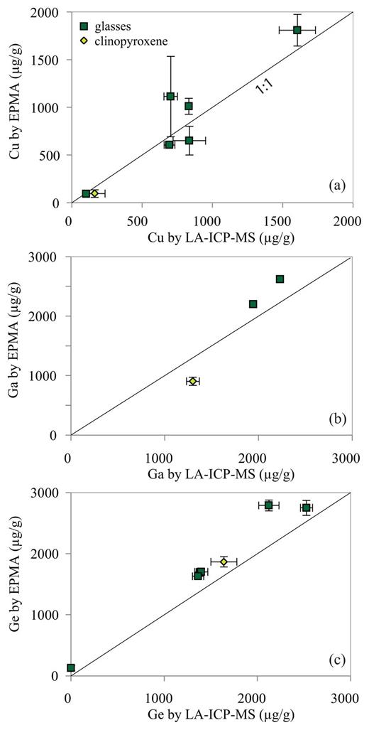 Recommended Mineral Melt Partition Coefficients For Frtes Cu Ga