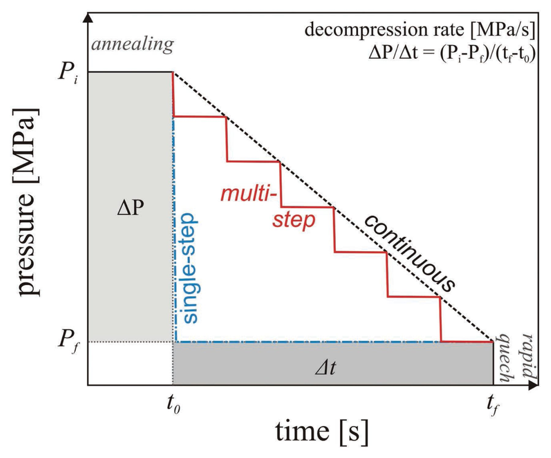 Experimental Constraints On Bubble Formation And Growth During Magma Simple Hydraulic Press How To Control Decompression In View Largedownload Slide