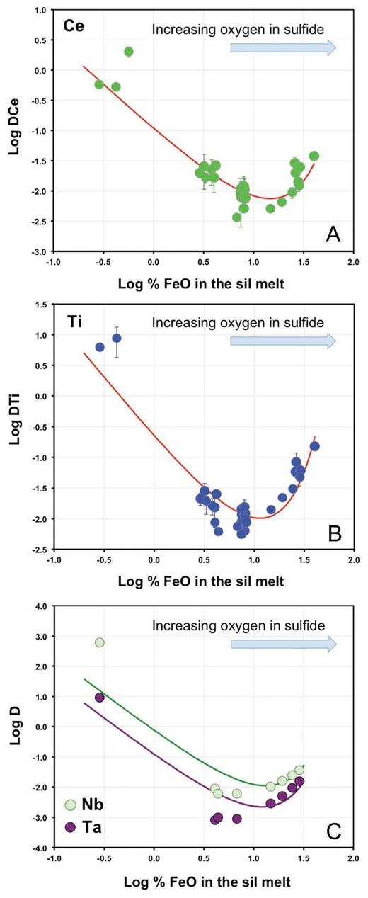 Measured partitioning of Ce, Ti, Nb, and Ta between sulfide and silicate at 1.5 GPa and 1400–1460 °C from this study and Kiseeva and Wood (2013, 2015). Curved lines correspond to fits to Equation 12 with assumed oxidation states of +3 for Ce (a), +4 for Ti (b), and +5 for Nb and Ta (c).