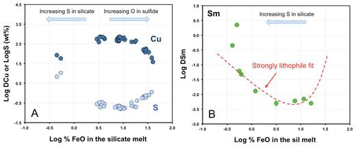 (a) Partitioning of Cu, DCusulf/sil and S concentration at sulfide saturation as functions of the FeO content of the silicate melt. Note that increasing S in the silicate leads to decreasing DCusulf/sil at low FeO contents of the silicate. (b) Partitioning of Sm DSmsulf/sil from Wohlers and Wood (2015) plotted in the same manner. The dashed line corresponds to a fit to Equation 12 assuming that Sm has +3 valency. Note the strong deviations from expected behavior at low FeO and high S concentrations in silicate melt.