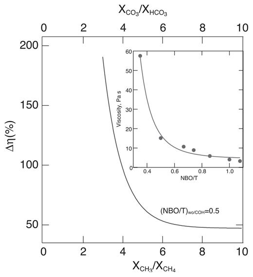 Carbon speciation in silicate c o h melt and fluid as a function of change in viscosity by using the fit to the viscosity in the insert fandeluxe Image collections