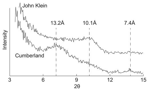 Comparison of John Klein and Cumberland XRD patterns in the clay mineral 001 region. Labeled basal spacings have been corrected to for Lorentz polarization.