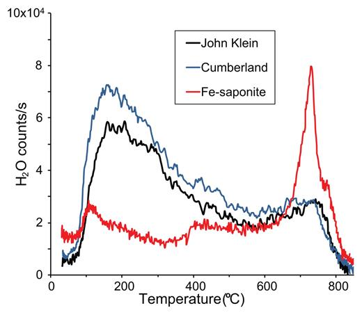 Evolved gas analysis of H2O from a continuous ramp SAM pyrolysis of drill material from John Klein and Cumberland, compared with data from a ferrian saponite. The ferrian saponite tested is sample AMNH 89172 reported in Treiman et al. (2015). EGA data from the ferrian saponite were acquired under SAM-like conditions in the high-fidelity SAM Testbed laboratory instrument suite (McAdam et al. 2014, and in preparation). Because data from the main mass-to-charge ratio of H2O (m/z 18, H216O) were saturated, counts from H2O isotopologs and fragments were plotted to illustrate H2O signal vs. temperature [m/z 20 (H218O) for John Klein and Cumberland and m/z 17 ×0.1 (OH fragment) for Fe-saponite].