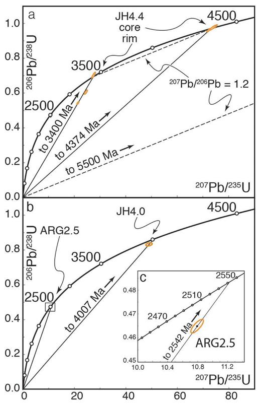 Nano And Micro Geochronology In Hadean And Archean Zircons By Atom