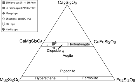 Compositional classification of clinopyroxenes shows most crystals from this study to plot in or close to the diopside field. Only Nakhla clinopyroxene has an augite composition (diagram after Morimoto et al. 1988).