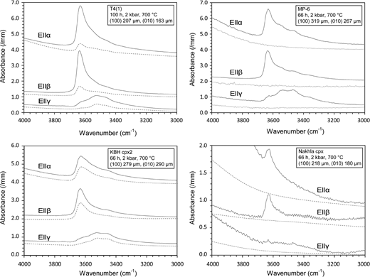 Representative IR spectra of clinopyroxene before (dashed line) and after (solid line) annealing at pressure. Polarized measurements with E‖α and E‖γ were done on the (010) crystal face while E‖β was measured on (100). Absorbances have been normalized to 1 mm thickness. The spectra show the three main vibrational bands of water at 3630, 3530, and 3460 cm−1, which are expected for diopside (Skogby 2006) and relate to different OH-dipole orientations (see text for details). The increase in peak intensity and thus water content after pressure annealing is apparent.