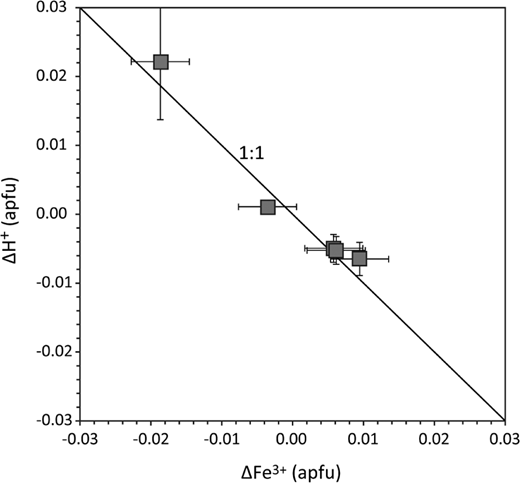 Correlation between hydrogen loss or gain and redox processes within clinopyroxene during annealing experiments. The change in Fe3+ and the loss or gain of hydrogen atoms in the clinopyroxenes follows almost perfectly the 1:1 relation proposed by redox-reaction 1 (see text for details).