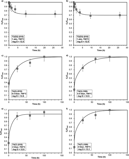 Diffusion curves for dehydration of clinopyroxene in hydrogen gas at 1 atm (a and b) and rehydration at different pressures (c, d, e, and f) at 700 °C. For e, the value for csat was taken as the average of the two highest concentrations in the crystal. Error bars represent the 10% error for the precision of the FTIR analysis. All values for −logD (D as m2/s) fall within a narrow range and are similar to those obtained in previous studies (see text for details).
