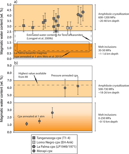Distribution of calculated water contents for parental melts of clinopyroxene from (a) El Hierro and La Palma and (b) Merapi volcano. Magma H2O contents calculated on the basis of pressure-annealed clinopyroxenes from the Western Canaries and Merapi correlate well with magmatic water contents at greater depth for these volcanic systems derived through amphiboles. Clinopyroxenes annealed at 1 atm in hydrogen, on the contrary, overlap more with melt inclusion data that represent more the upper part of these volcanic systems. The color gradient in the box indicates the frequency of magmatic water contents derived through Merapi melt inclusions.