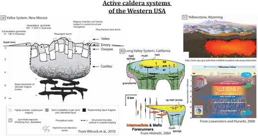 Recent schematic diagrams for the three big active caldera systems in the Western U.S.A. There are many other caldera systems around the world (e.g., Hughes and Mahood 2008), and the focus on examples from the U.S.A. here is solely due to personal acquaintance. (a) Valles caldera (Wilcock et al. 2010), (b) Long Valley caldera (Hildreth 2004), (c) Yellowstone, Official web site and Lowenstern and Hurvitz (2008).