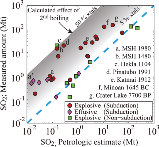Examples of volcanic eruptions (both explosive and effusive, from arc and non-arc systems) with and without excess sulfur (modified from Shinohara 2008). Excess S is based on the mismatch between the SO2 flux measured during volcanic eruptions (y-axis; typically done by spectroscopic methods or ice core data) and petrological estimates based on the difference in S content between melt inclusions and interstitial glass, estimating the amount of S released by the eruptive decompression process (x-axis). Calculated second boiling effect (gray inclined bar) is from a bubble growth model tracking the evolution of S partitioning between melt, crystals, and an exsolved gas phase in a cooling and crystallizing magma reservoir (from 5 to 50 vol% crystals; from Su et al. 2016).
