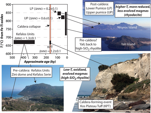A caldera cycle recorded by changes in temperature, oxygen fugacity, bulk-rock composition, and mineralogy in the Kos-Nisyros volcanic system, eastern Aegean. Pre-caldera units (Kefalos domes and pyroclastic units) show highly evolved magma compositions (high-SiO2 rhyolites), low temperature, oxidized, and water-rich conditions, similar to the caldera-forming event (Kos Plateau Tuff, KPT). Following the KPT, Nisyros volcano built up, generating more typically less evolved magmas, including two large rhyodacitic units (Lower Pumice and Upper Pumice), with drier, more reduced compositions, and hotter magma temperatures. Similar cycles have been suggested for the Taupo Volcanic Zone, in New Zealand (modified from Bachmann et al. 2012).