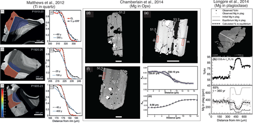 Examples of diffusional profiles in quartz crystals from Taupo, New Zealand (Matthews et al. 2012), in pyroxene crystals from the Bishop Tuff, California, U.S.A. (Chamberlain et al. 2014a), and plagioclase crystals from Cosigüina, Nicaragua (Longpré et al. 2014).