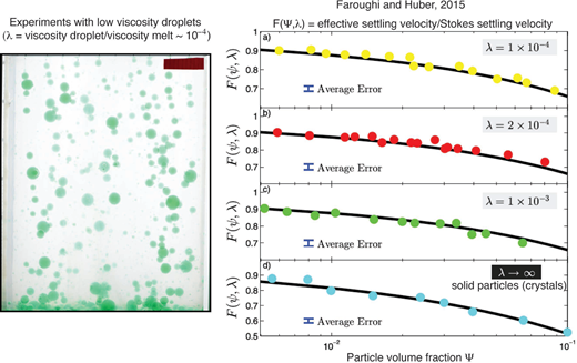 Injection of negatively buoyant droplets of (low-viscosity) water dyed in green into a tank filled with (more viscous) silicon oil (from Faroughi and Huber 2015). Droplet interactions, even in the presence of droplet trains, can significantly reduce the settling velocity and decrease the rate of phase separation.