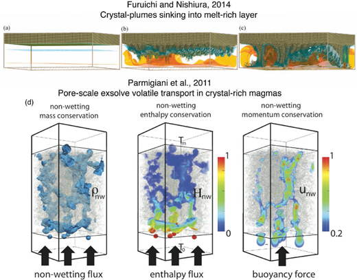 Example of granular scale calculation for multiphase magma chamber dynamics. (a–c) modified from from Furuichi and Nishiara (2014) for crystal settling from a stratified chamber with a crystal-free region at the bottom and a denser, crystal-rich horizon, at the top, and (d) Parmigiani et al. 2011 for the migration of a buoyant volatile phase in a crystal-rich rigid magma.