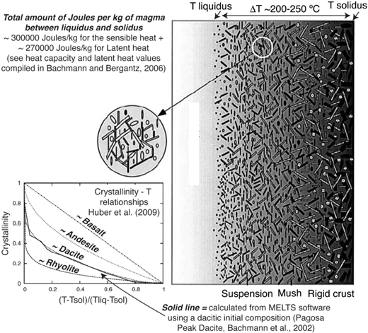 Crystallinity variations in magmas, from solidus to liquidus, which can span up to 250 °C (modified from Marsh 1996). The typical amount of heat liberated by 1 kg of magma from liquidus to solidus is ~600 000 J, of which ~½ is from latent heat.