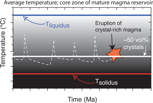 Schematic temperature-time diagram for a part of mature magma reservoirs situated in the hottest, core zone. Note the slower cooling rates as the crystal content increases (magma approaching their solidus).
