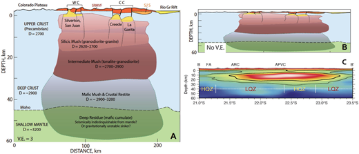 Comparison between the SRMVF batholith model (Lipman and Bachmann 2015). (a and b) Schematized cross sections based on erupted products and gravity data and a joint ambient noise-receiver function inversion S-velocity model for the Altiplano region of the Andes (c) Ward et al. (2014).