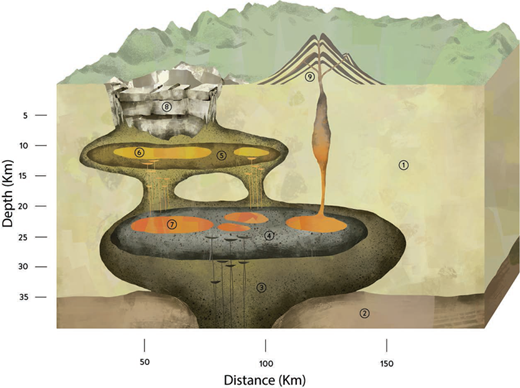 """Schematic diagram of the polybaric mush model [modified from Lipman (1984), Hildreth (2004), and Bachmann and Bergantz (2008c). (1) Pre-existing crust, (2) upper mantle, (3) feeding zone of primitive magmas from the mantle (""""basalt s.l.""""), (4) lower crustal mush zone, with internal variability in melt content, (5) upper crustal mush zone, (6) melt-rich pockets in upper crust, (7) melt-rich pockets in the lower crust, (8) caldera structure, (9), stratovolcano (e.g., Mount St. Helens, Washington, U.S.A.)."""